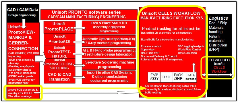 manufacturing execution system mes software erp plm wip product tracking